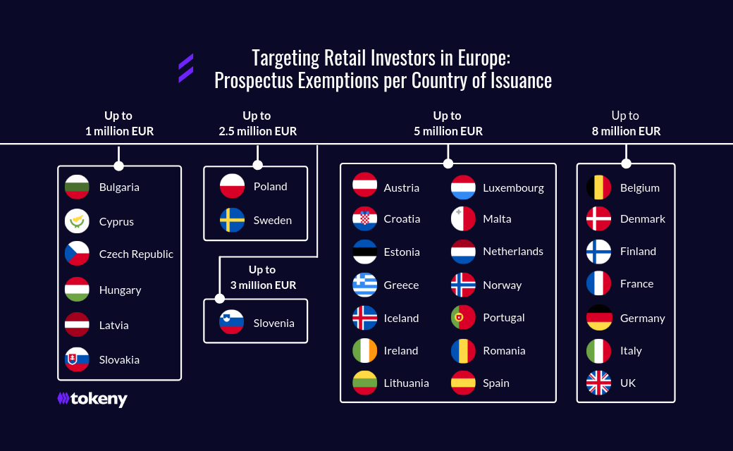 EU-Prospectus-Exemptions