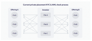 KYC&AML-in-private-markets
